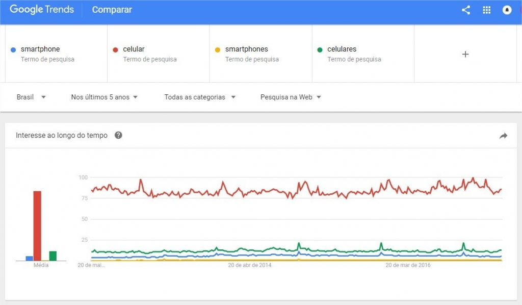 google-trends-estatisticas